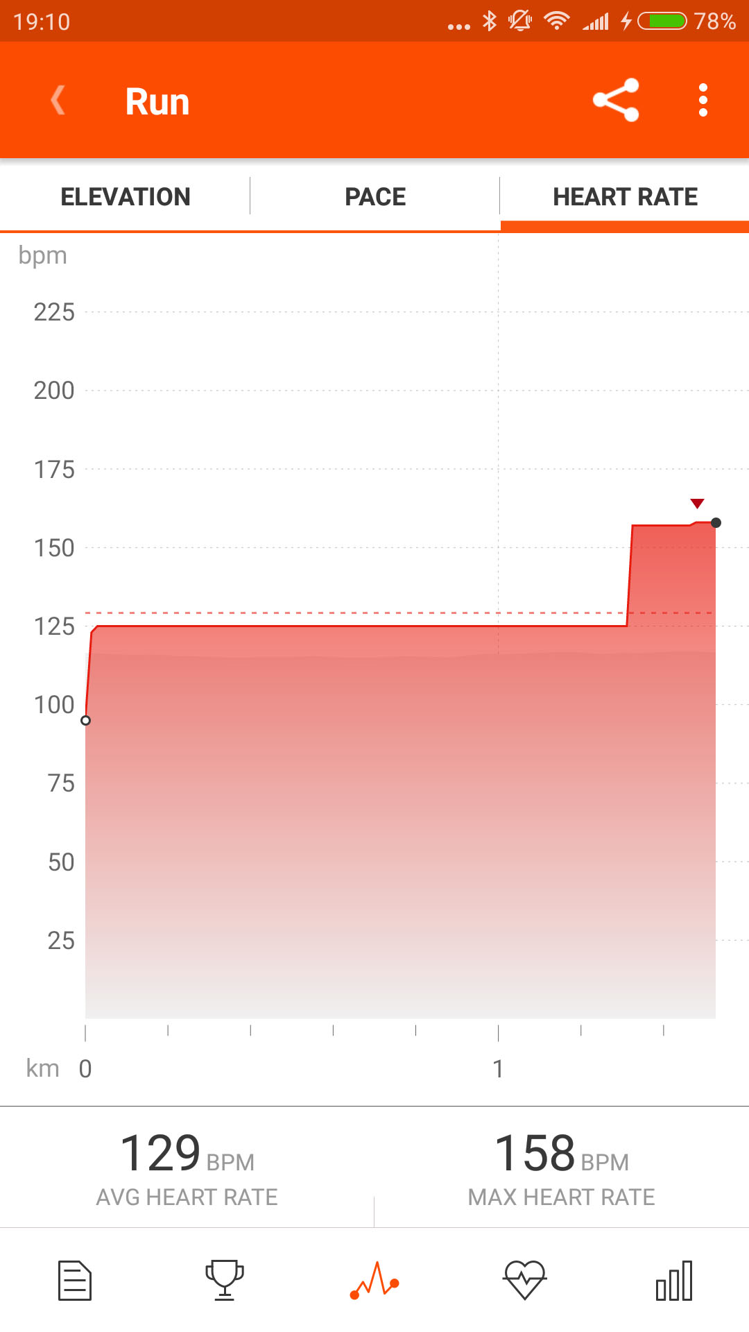 strava workout details heartrate