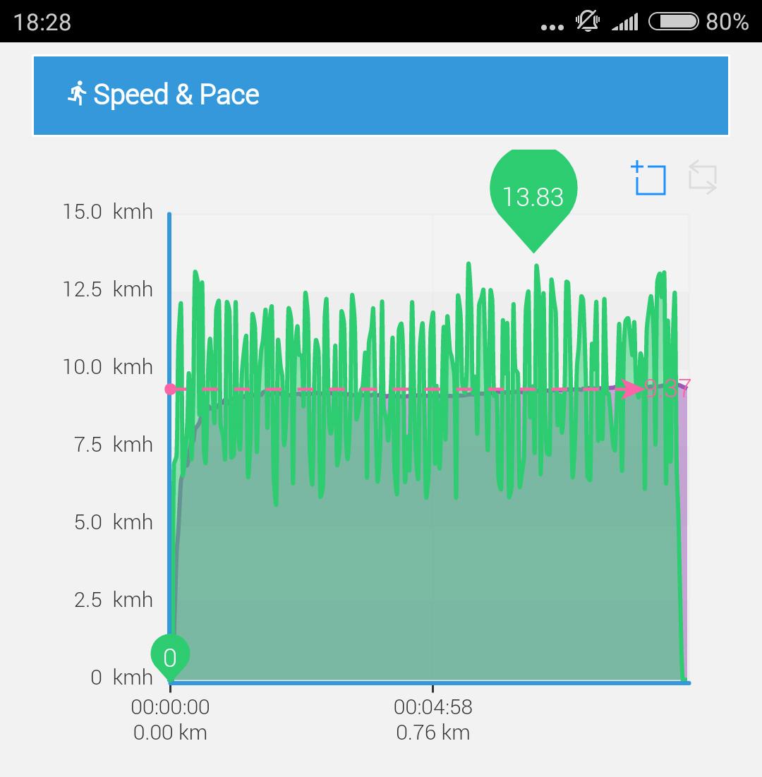 xxl workout details speed pace