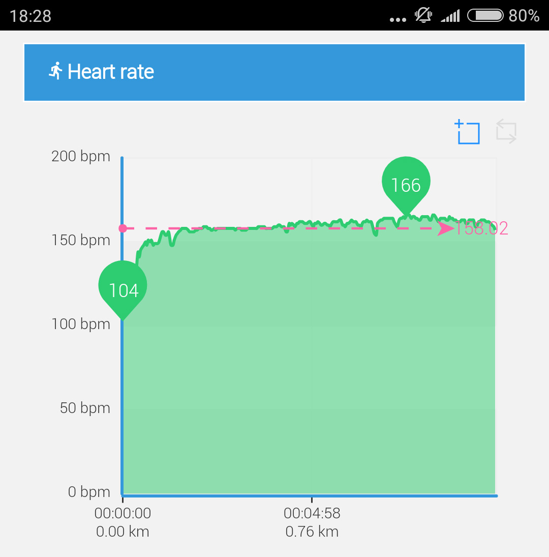 xxl workout details heartrate